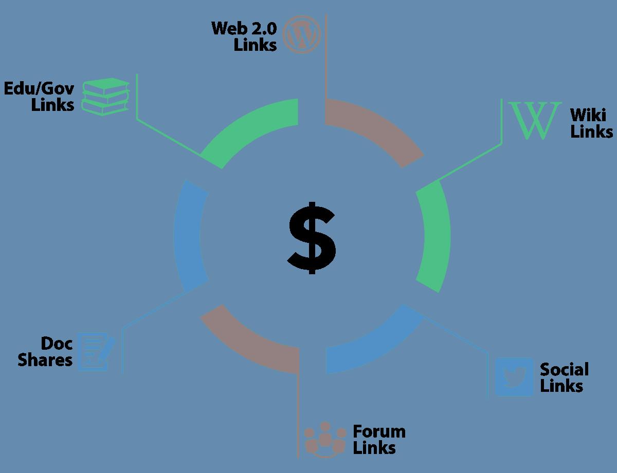 Link Wheel example
